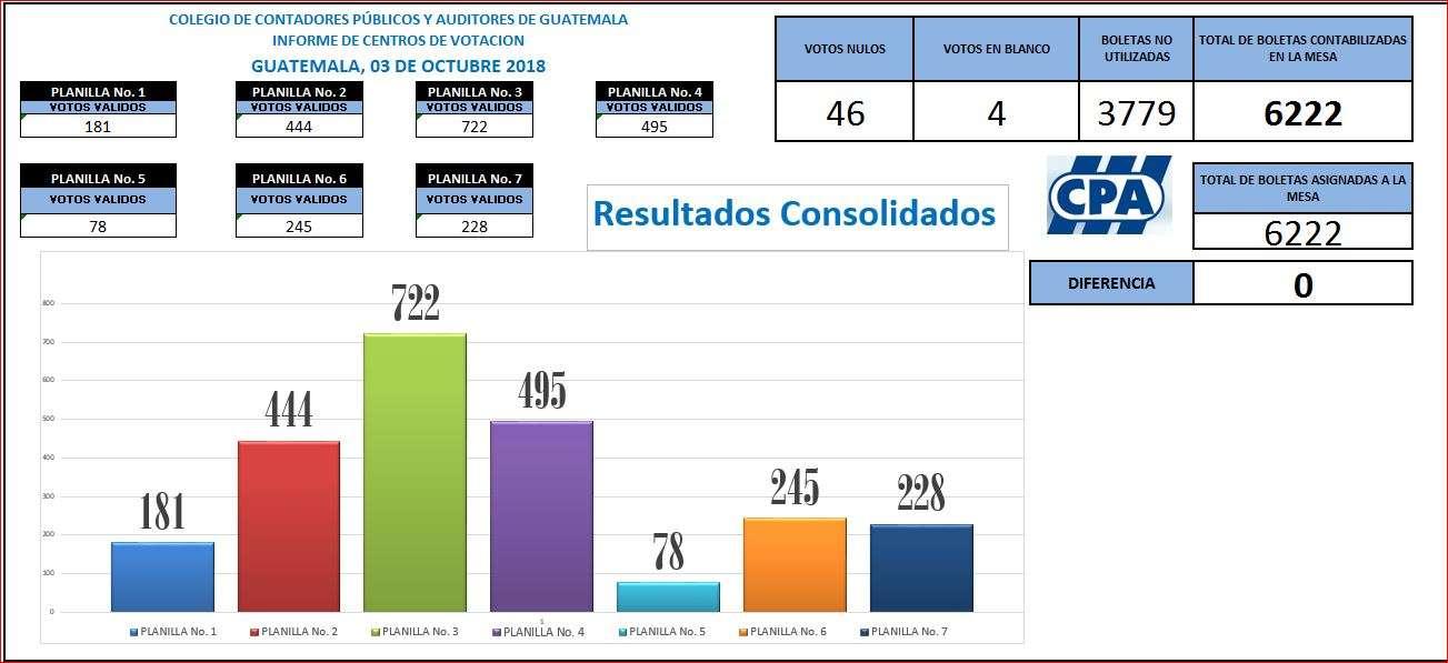 Resultados del 3/10/18 para conformar la Comisión de Postulación que deberá presentar al Congreso una nómina de seis (6).candidatos para ocupar el cargo de Jefe de la CGC.